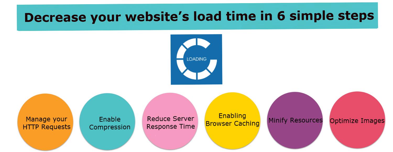 Decrease Websites Speed