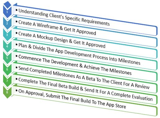 Healthcare Mobile App Development Process