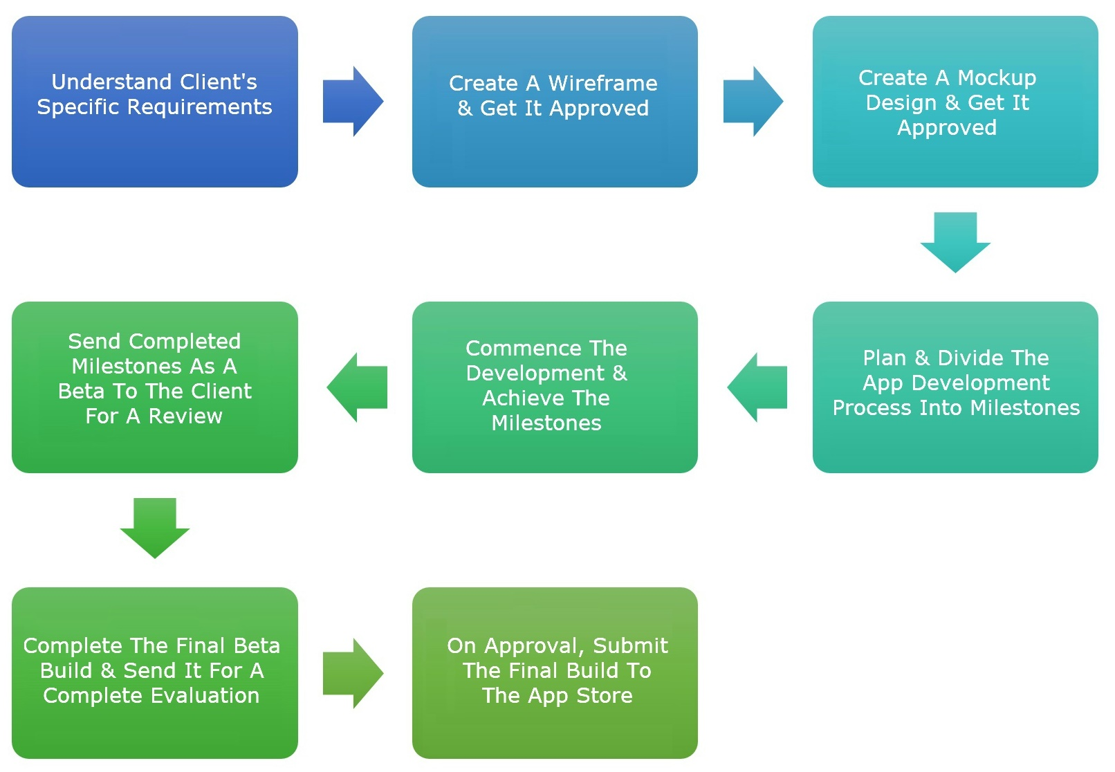 Our mHealth App Development Process